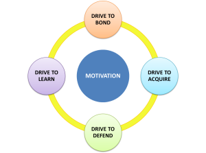 Motivation_drives
